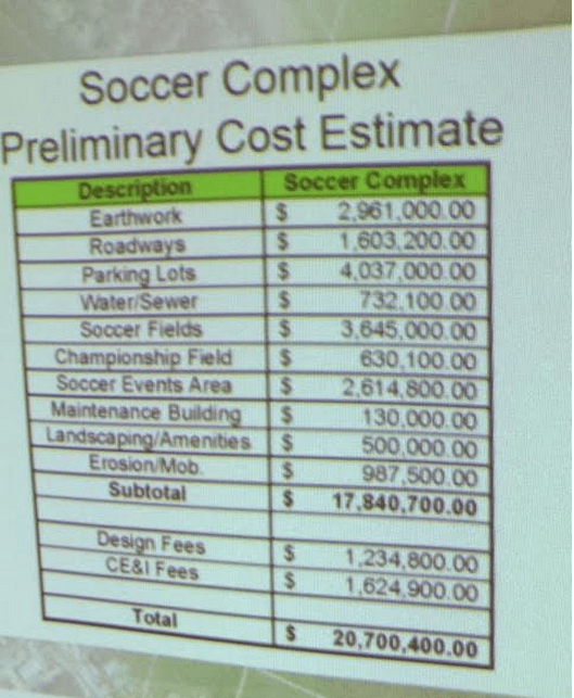 This screen shot details some of the pricing behind the $20.7 million estimate for creating the 10 soccer fields.