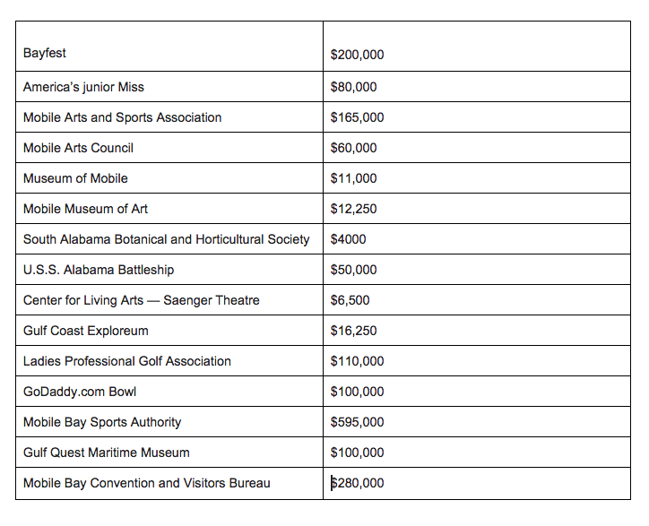 A breakdown of the organizations and events that received funding from Mobile County in 2014 through a 2 percent lodging tax.