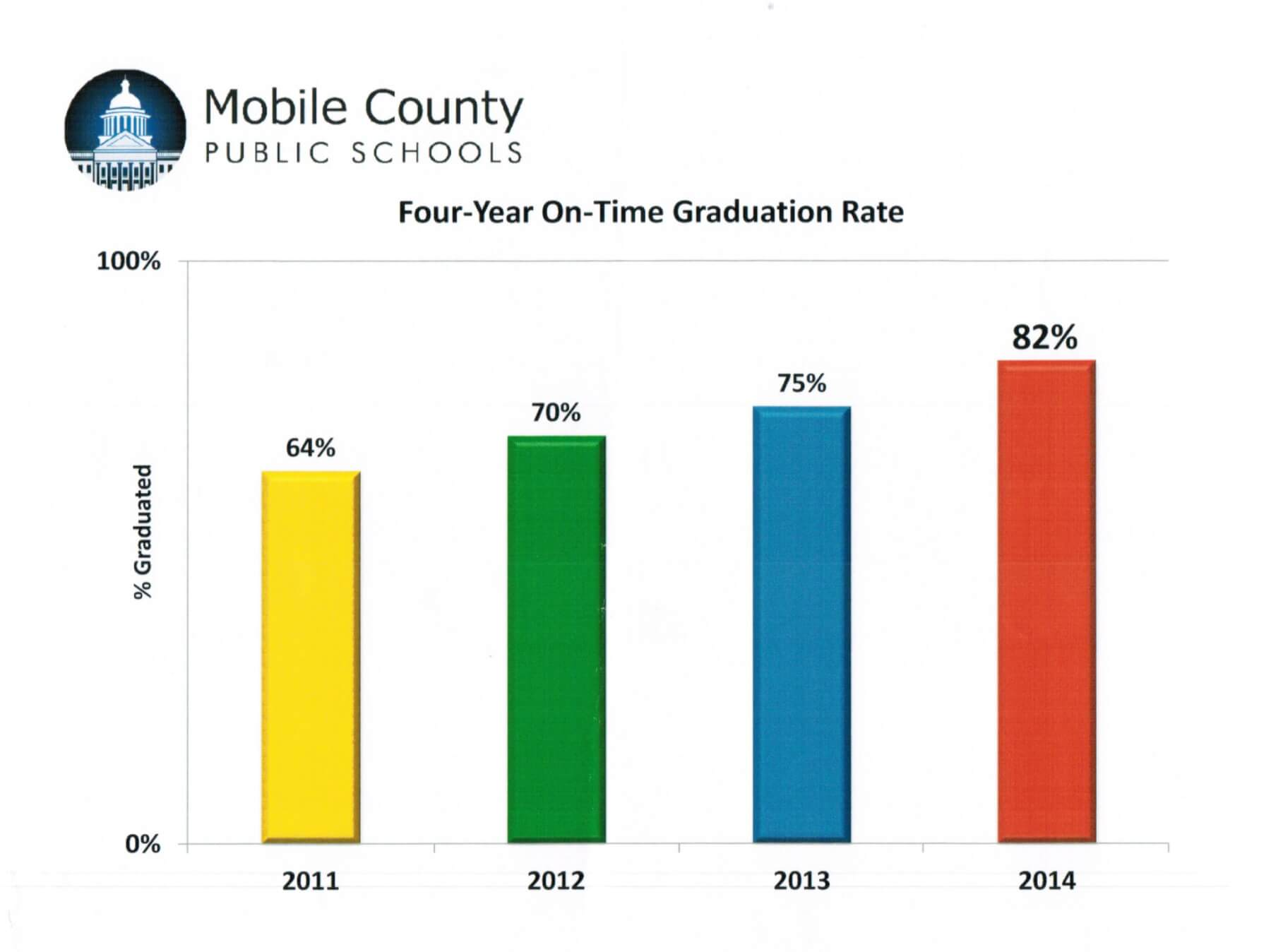 MCPSS graduation rate exceeds goal