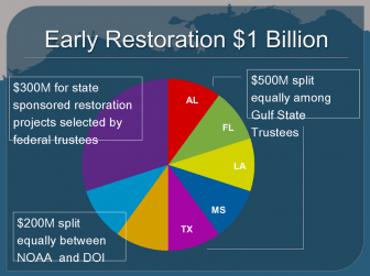 A break down of Natural Resource Damage Assessment funds by state.