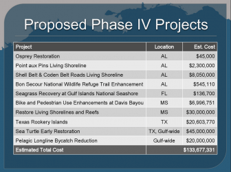 The names and costs of the projects planned in the 4th round of Natural Resource Damage Assessment funding since the Deepwater Horizon oil spill.