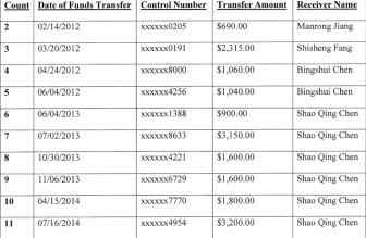This excerpt from Williams' Indictment shows several wire transfers made to China that FBI agents say were for anabolic steroids.