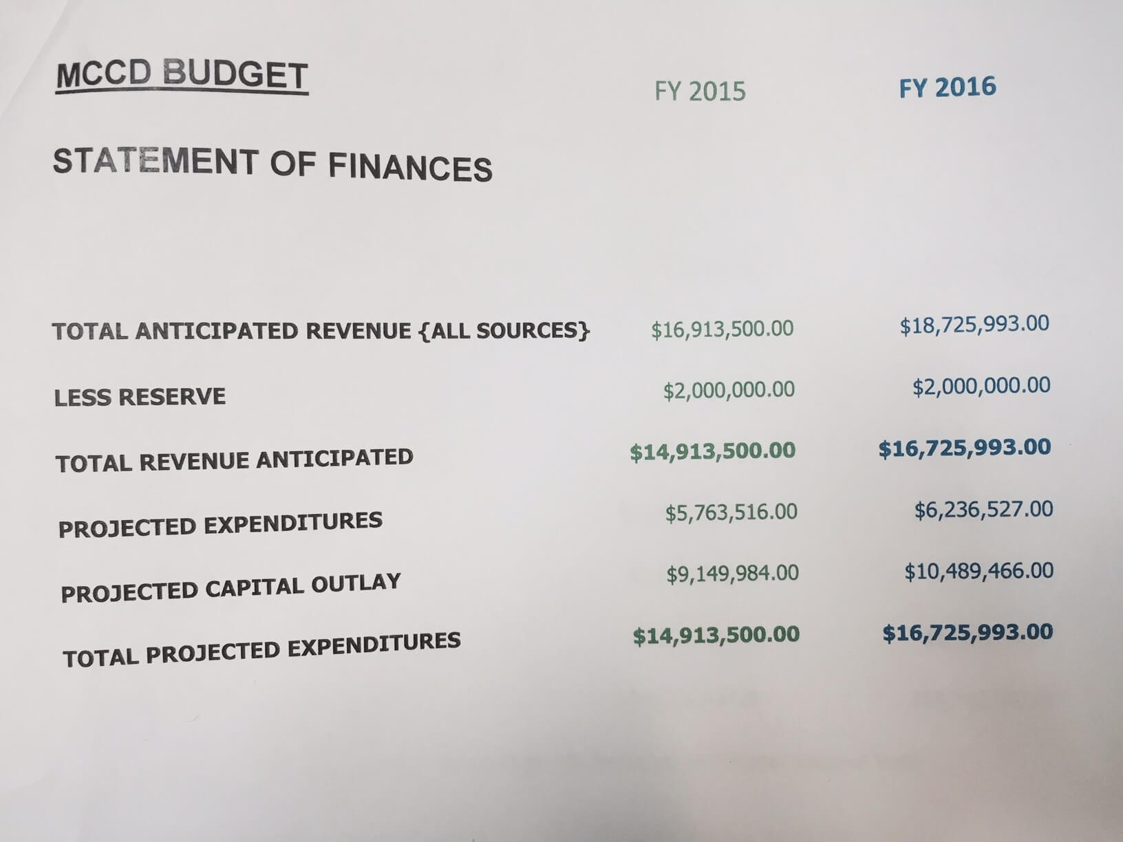 MCCD approves $16 million budget with increased salaries