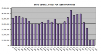 A snapshot of ADEM's funding, which is currently at its lowest level in history.