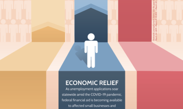 Financial resources are available for small businesses and individuals